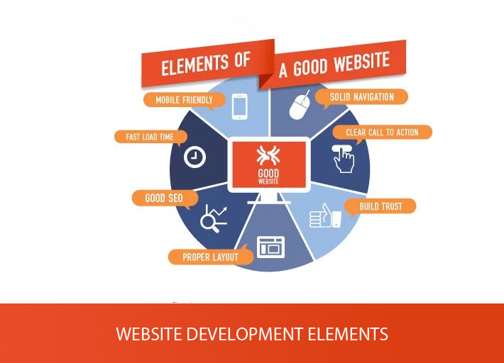 Web Design & Web Development Factors