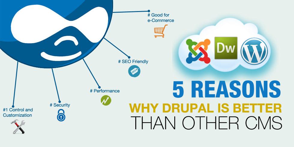Drupal Development– Is it a CMS for Everyone - Digital4design
